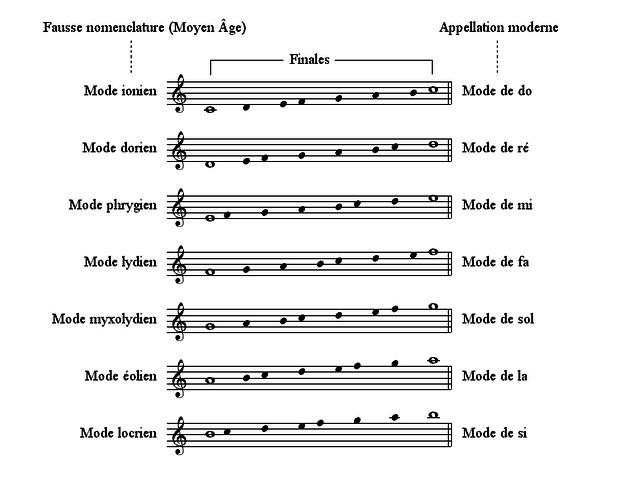 musique modale